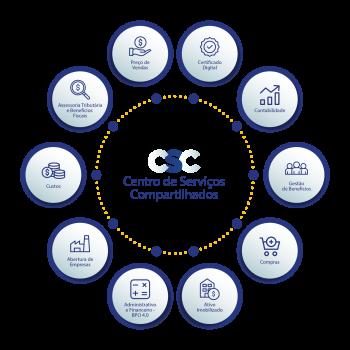 CSC-site-igo-01